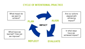 Cycle of Intentional Practice