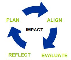 Cycle of practice align